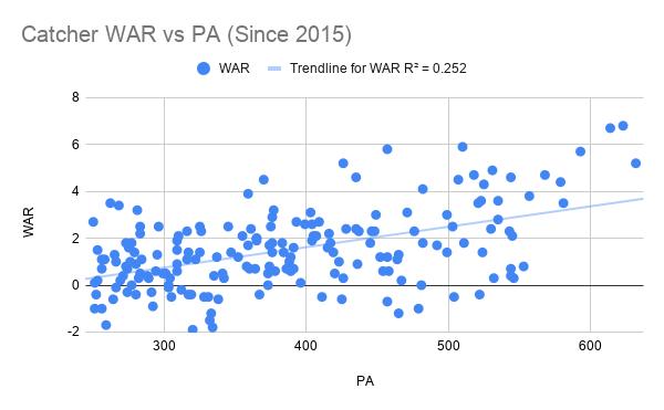 Catcher WAR vs PA (Since 2015)