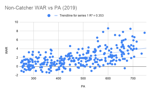 Non-Catcher WAR vs PA (2019)