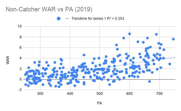 Non-Catcher WAR vs PA (2019)