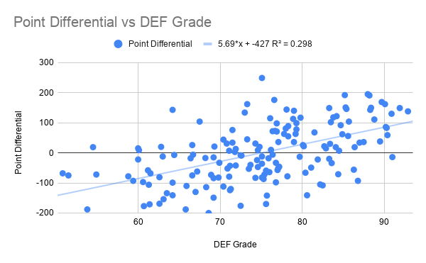Point Differential vs DEF Grade