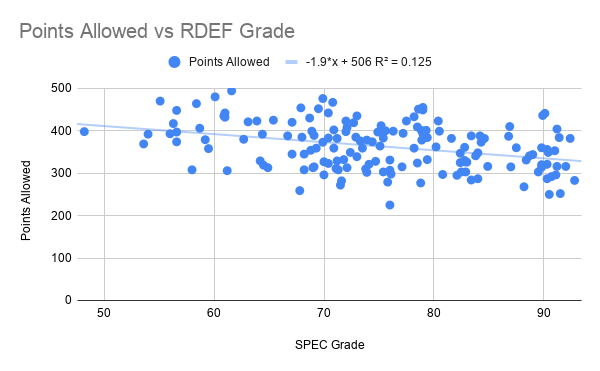 Points Allowed vs RDEF Grade-2