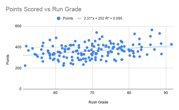 Points Scored vs Run Grade