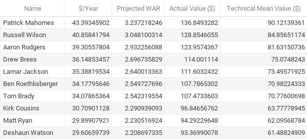 $_Year, Projected WAR, Actual Value and Technical Mean Value-2